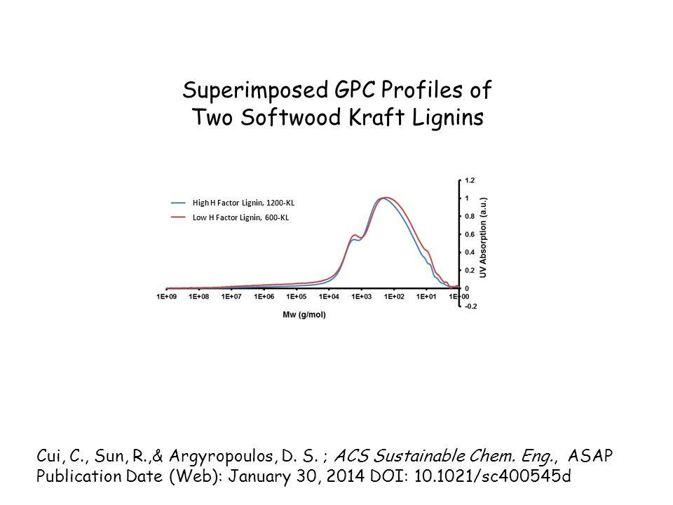 Superimposed GPC Profiles of Two Softwood Kraft Lignins High H Factor Lignin, 1200-KL Low H Factor Lignin, 600-KL Cui, C., Sun, R.,& Argyropoulos, D.