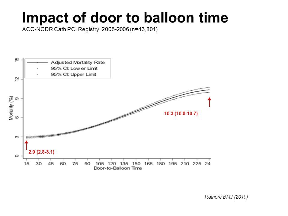 Impact of door to balloon time ACC-NCDR Cath PCI Registry: 2005-2006 (n=43,801) Rathore BMJ (2010) 2.9 (2.8-3.1) 10.3 (10.0-10.7)