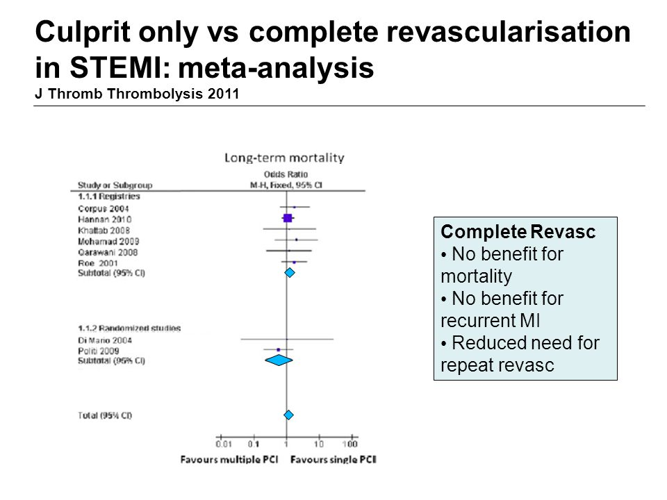Culprit only vs complete revascularisation in STEMI: meta-analysis J Thromb Thrombolysis 2011 Complete Revasc No benefit for mortality No benefit for recurrent MI Reduced need for repeat revasc