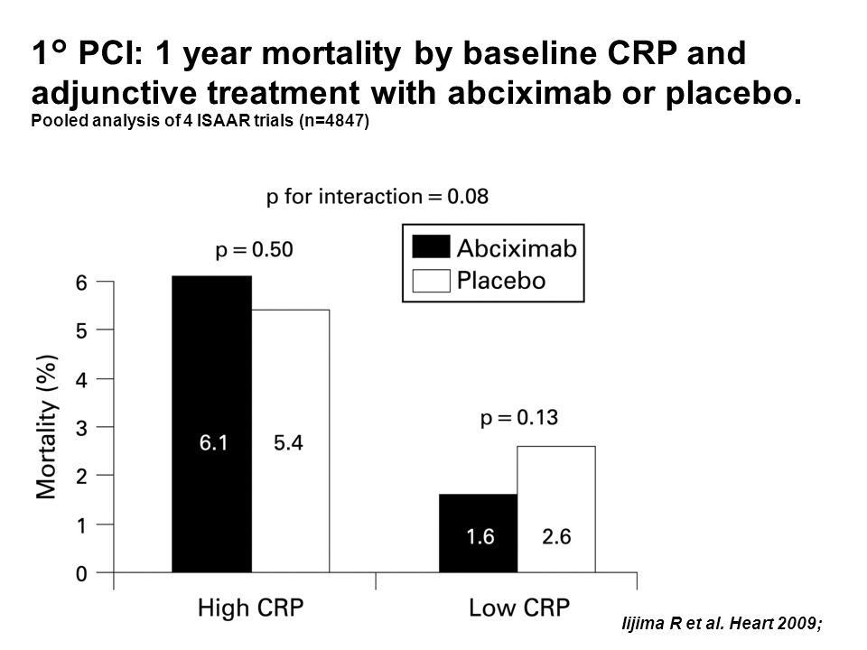 1° PCI: 1 year mortality by baseline CRP and adjunctive treatment with abciximab or placebo.