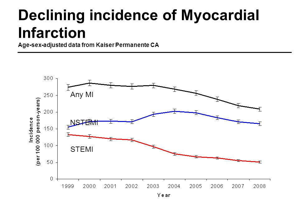 Declining incidence of Myocardial Infarction Age-sex-adjusted data from Kaiser Permanente CA Any MI NSTEMI STEMI