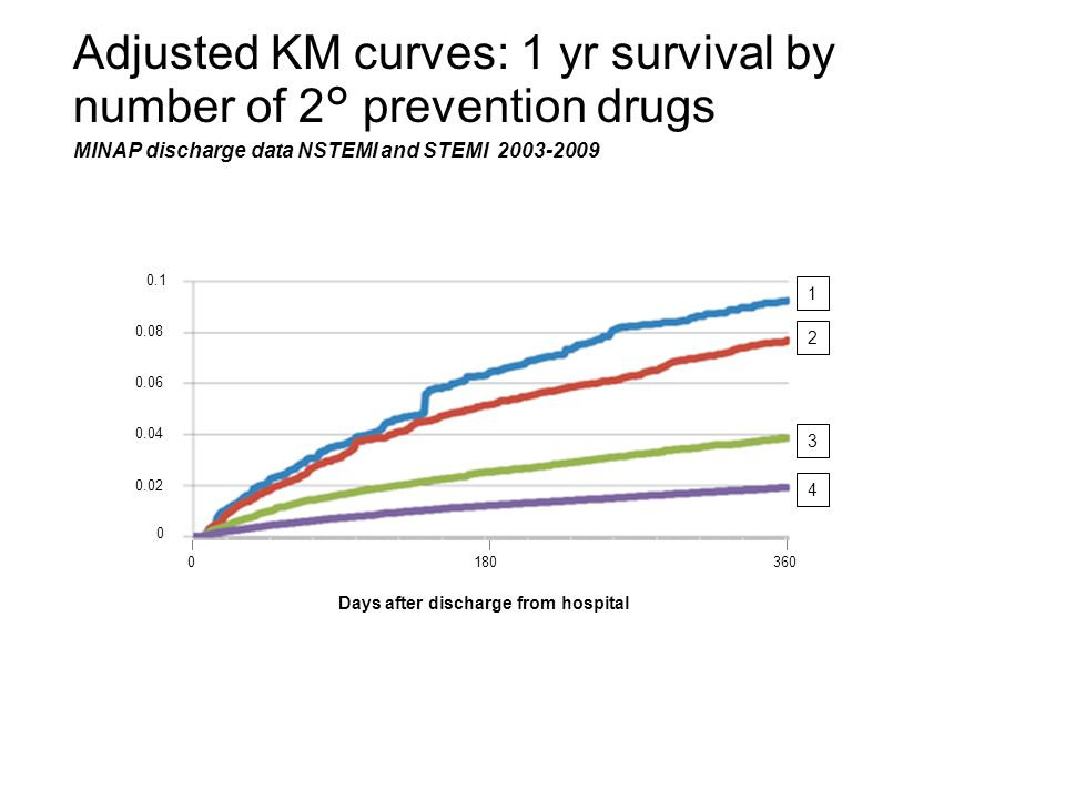 Adjusted KM curves: 1 yr survival by number of 2° prevention drugs MINAP discharge data NSTEMI and STEMI 2003-2009 0180360 Days after discharge from hospital 0 0.02 0.1 0.04 0.06 0.08 1 2 3 4