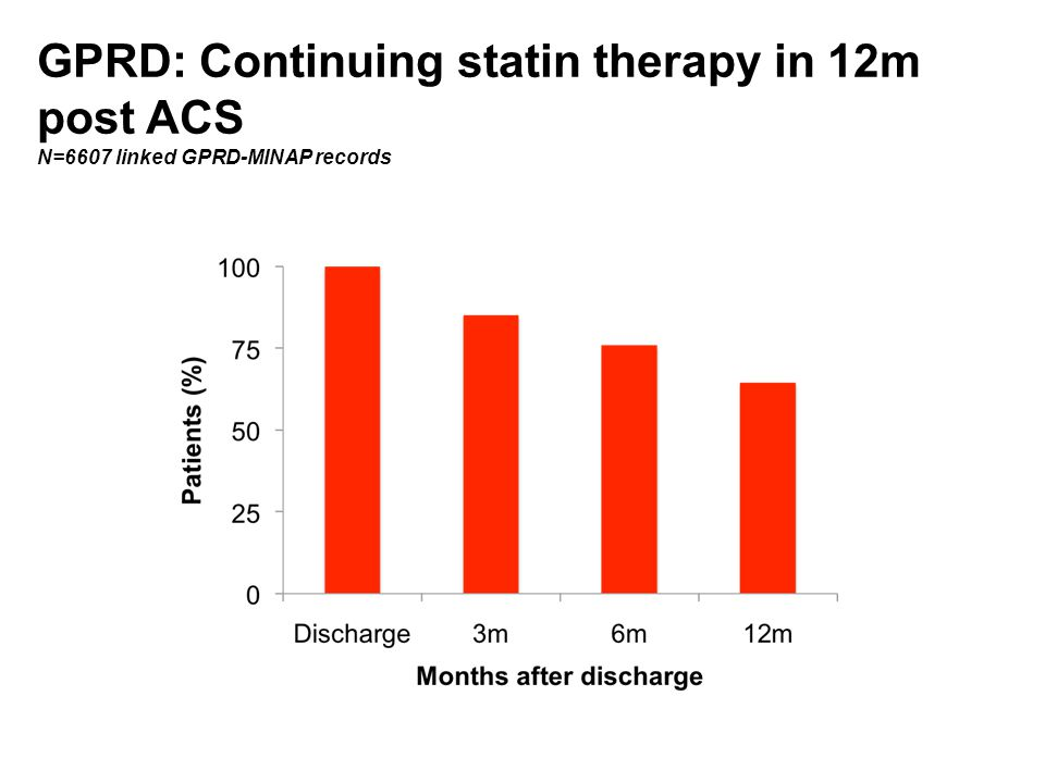 GPRD: Continuing statin therapy in 12m post ACS N=6607 linked GPRD-MINAP records