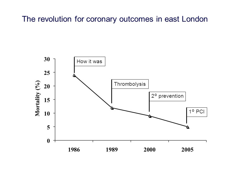 How it was Thrombolysis 2° prevention 1° PCI The revolution for coronary outcomes in east London