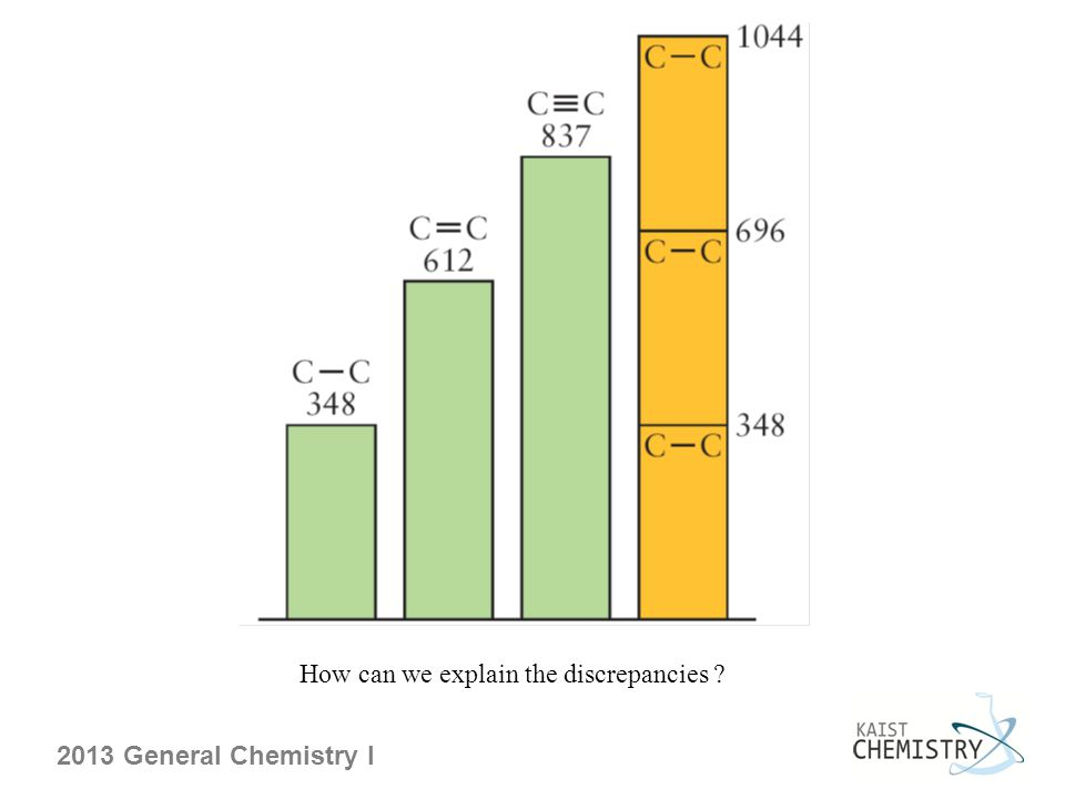 2013 General Chemistry I How can we explain the discrepancies