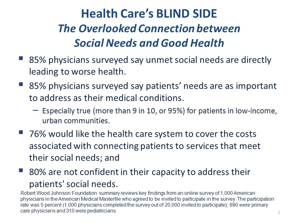 Health Care's BLIND SIDE The Overlooked Connection between Social Needs and Good Health  85% physicians surveyed say unmet social needs are directly leading to worse health.