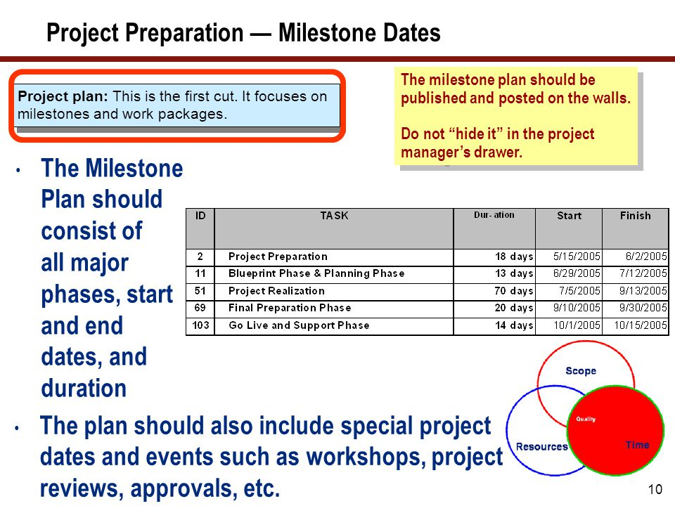 10 Project Preparation — Milestone Dates Project plan: This is the first cut. It focuses on milestones and work packages. The milestone plan should be