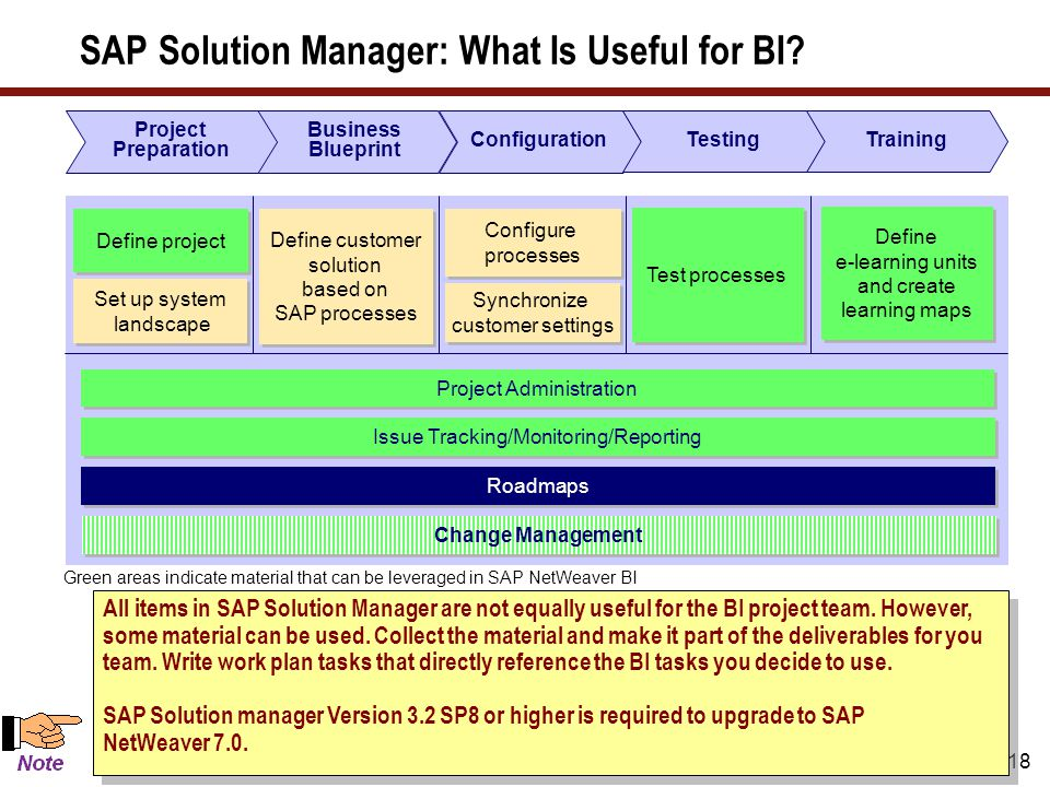 18 Green areas indicate material that can be leveraged in SAP NetWeaver BI SAP Solution Manager: What Is Useful for BI? Define customer solution based