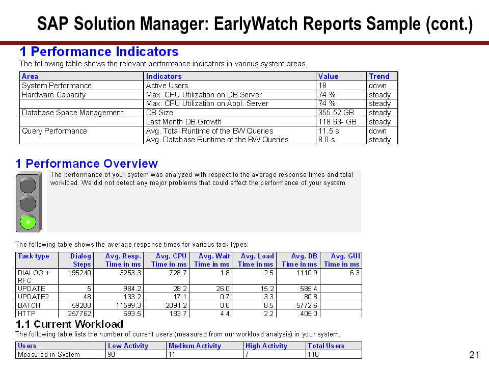 21 SAP Solution Manager: EarlyWatch Reports Sample (cont.)