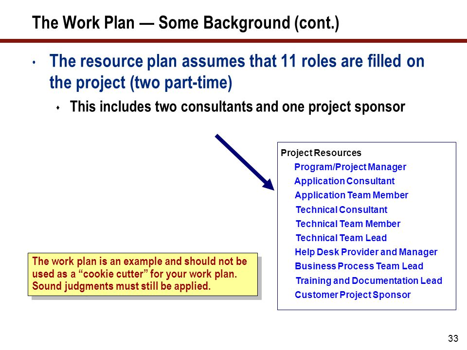 33 The Work Plan — Some Background (cont.) The resource plan assumes that 11 roles are filled on the project (two part-time)  This includes two consu