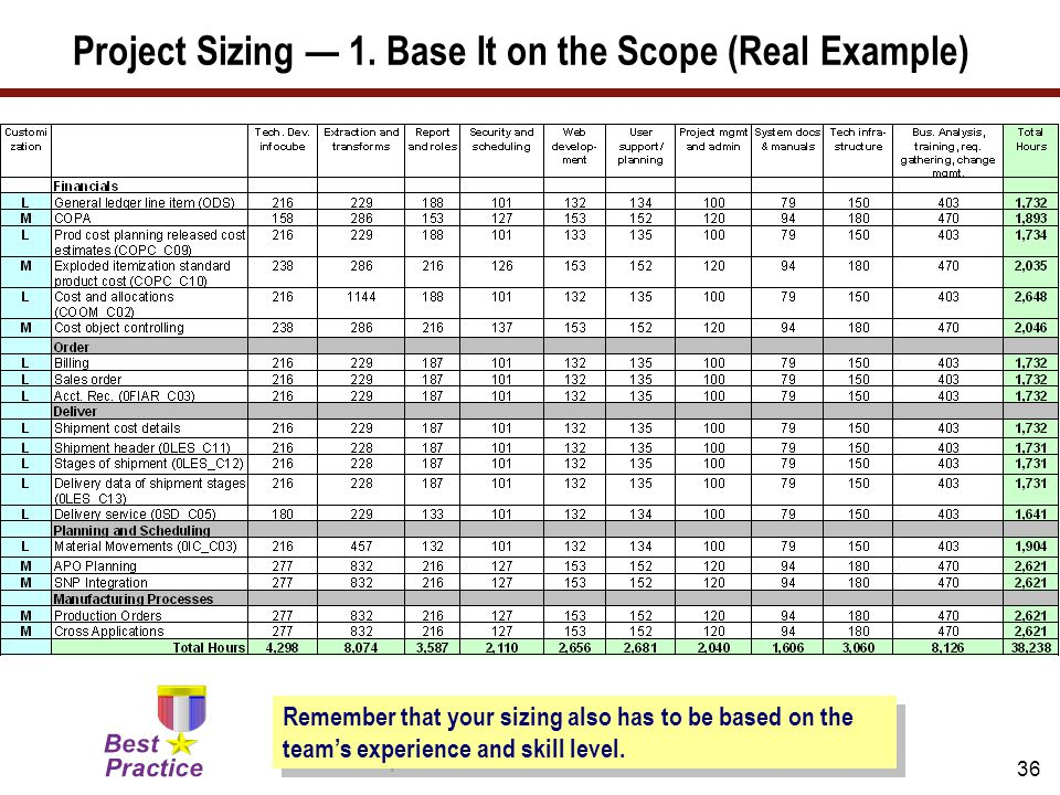 36 Project Sizing — 1. Base It on the Scope (Real Example) Remember that your sizing also has to be based on the team's experience and skill level.