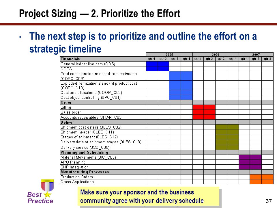 37 Project Sizing — 2. Prioritize the Effort The next step is to prioritize and outline the effort on a strategic timeline Make sure your sponsor and