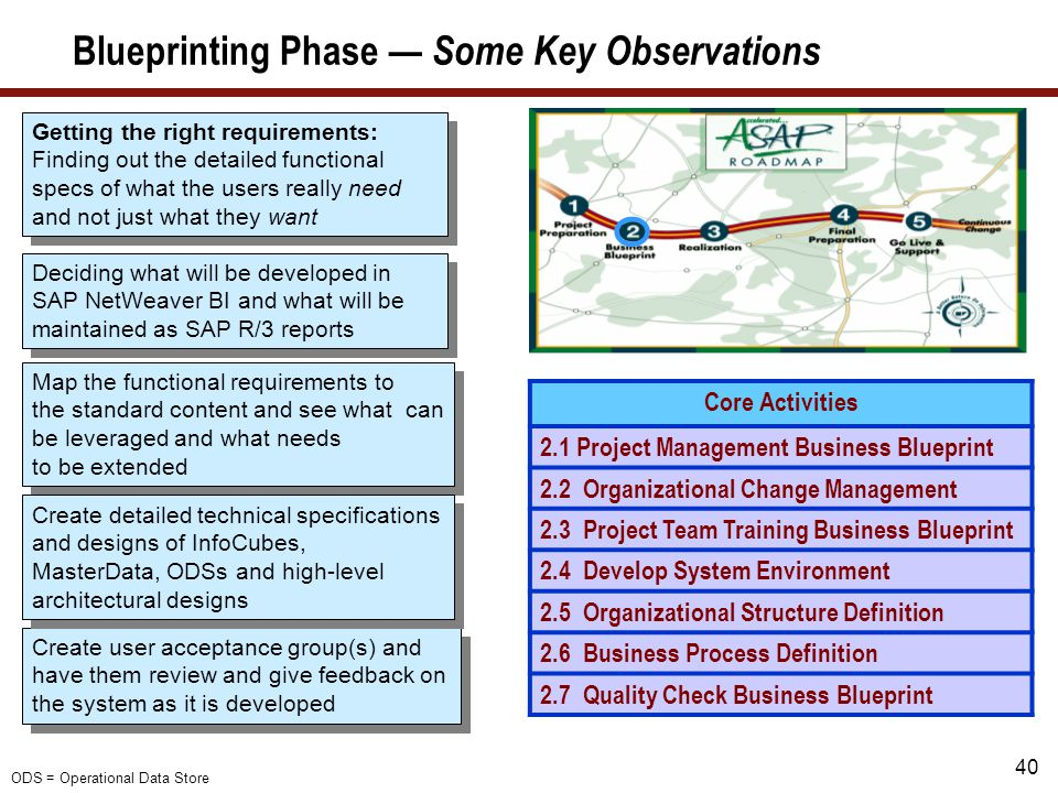 40 Blueprinting Phase — Some Key Observations Core Activities 2.1 Project Management Business Blueprint 2.2 Organizational Change Management 2.3 Proje