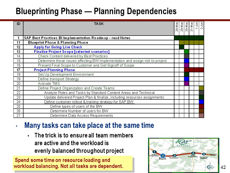 42 Blueprinting Phase — Planning Dependencies Many tasks can take place at the same time  The trick is to ensure all team members are active and the