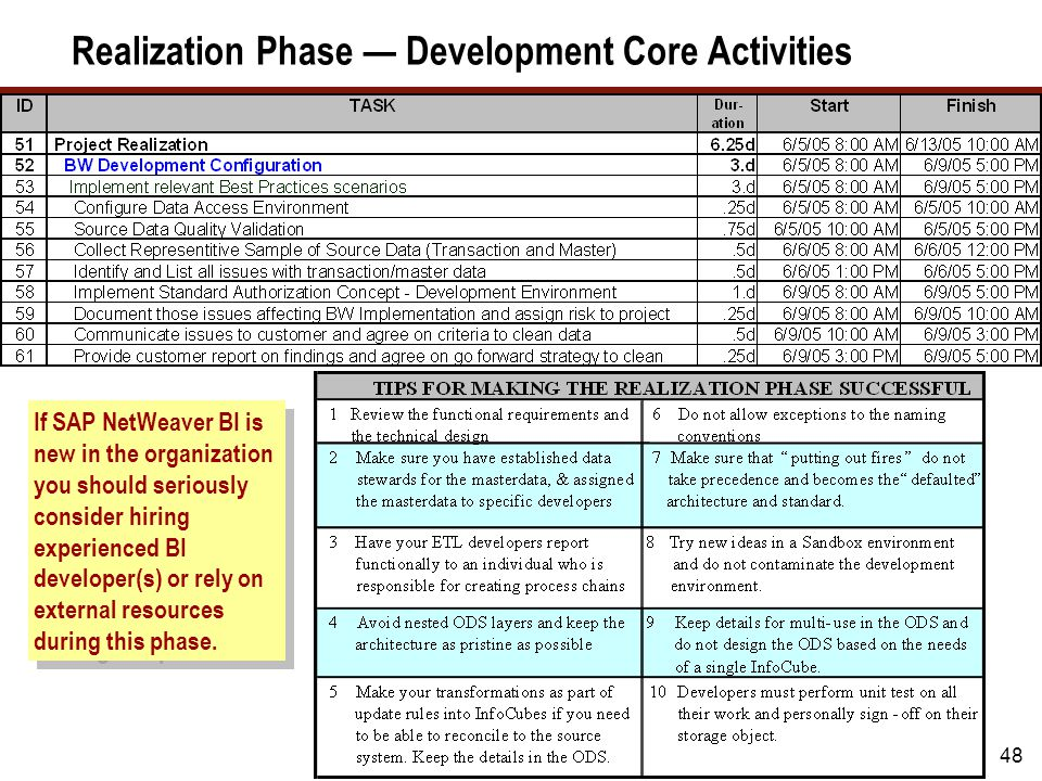 48 Realization Phase — Development Core Activities If SAP NetWeaver BI is new in the organization you should seriously consider hiring experienced BI