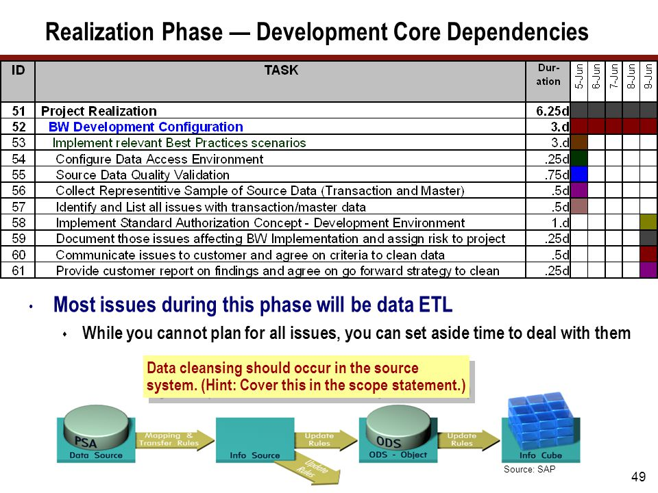 49 Most issues during this phase will be data ETL  While you cannot plan for all issues, you can set aside time to deal with them Realization Phase —