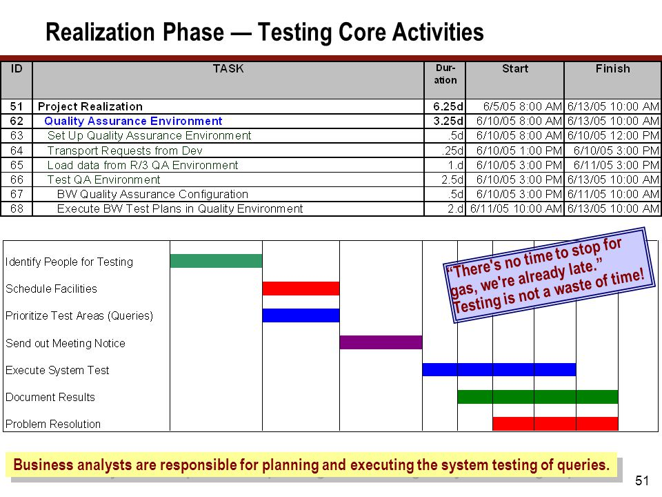 "51 Realization Phase — Testing Core Activities Business analysts are responsible for planning and executing the system testing of queries. ""There's no"