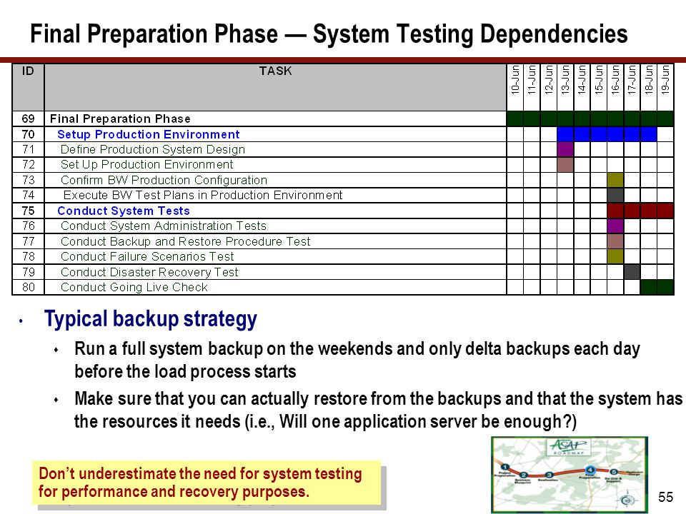 55 Final Preparation Phase — System Testing Dependencies Don't underestimate the need for system testing for performance and recovery purposes. Typica