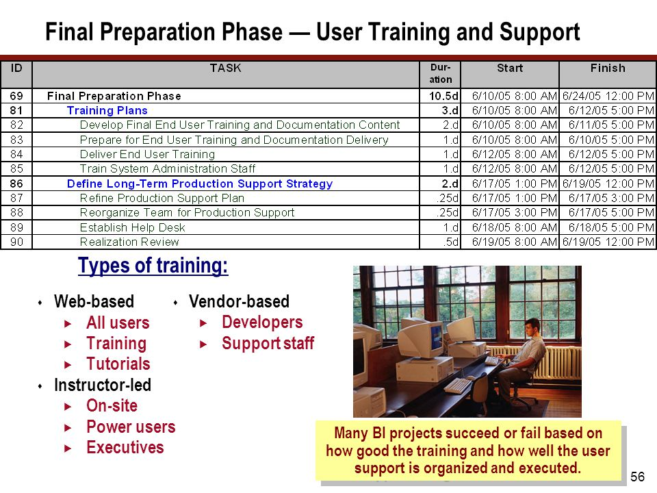 56 Final Preparation Phase — User Training and Support Many BI projects succeed or fail based on how good the training and how well the user support i