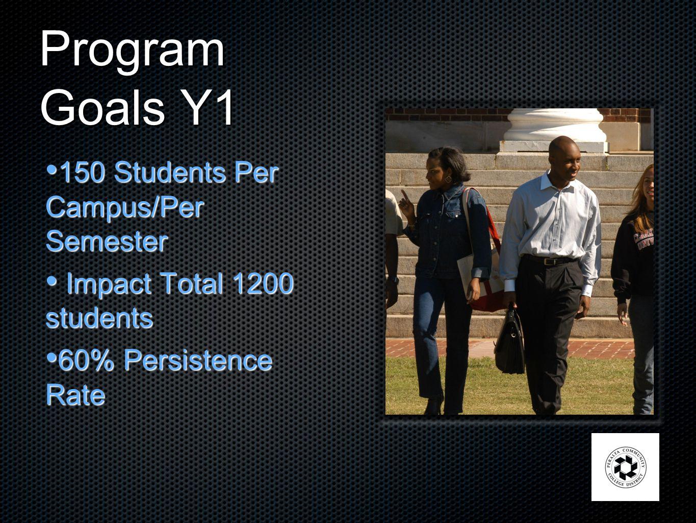 Program Goals Y1 150 Students Per Campus/Per Semester 150 Students Per Campus/Per Semester Impact Total 1200 students Impact Total 1200 students 60% Persistence Rate 60% Persistence Rate