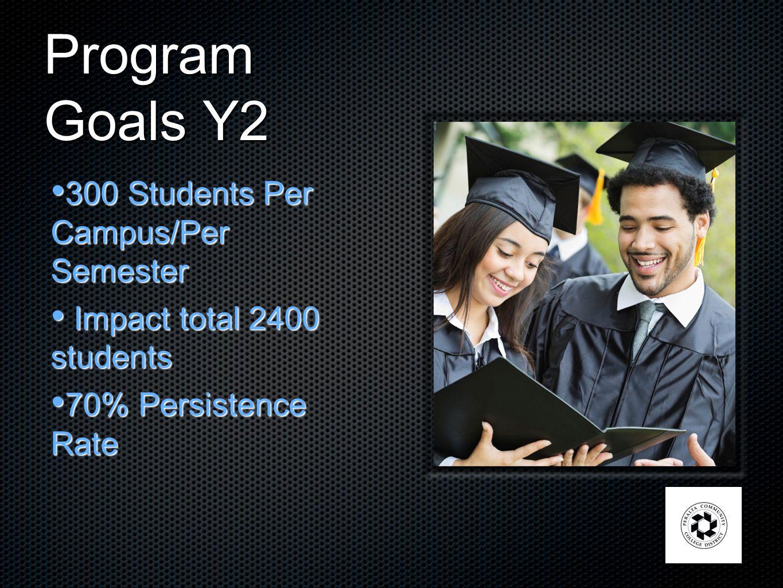 Program Goals Y2 300 Students Per Campus/Per Semester 300 Students Per Campus/Per Semester Impact total 2400 students Impact total 2400 students 70% Persistence Rate 70% Persistence Rate