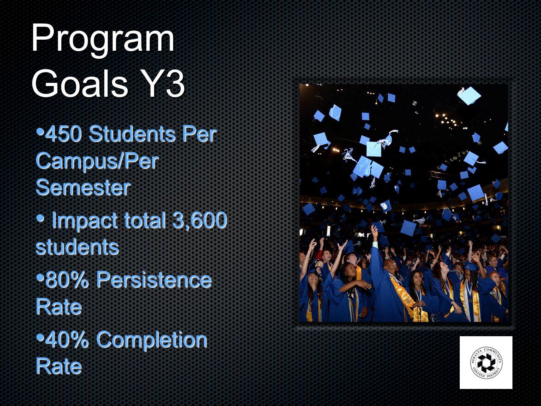 Program Goals Y3 450 Students Per Campus/Per Semester 450 Students Per Campus/Per Semester Impact total 3,600 students Impact total 3,600 students 80% Persistence Rate 80% Persistence Rate 40% Completion Rate 40% Completion Rate