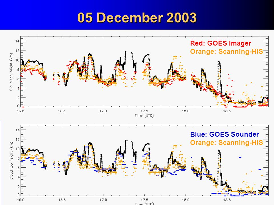 05 December 2003 Red: GOES Imager Orange: Scanning-HIS Blue: GOES Sounder Orange: Scanning-HIS