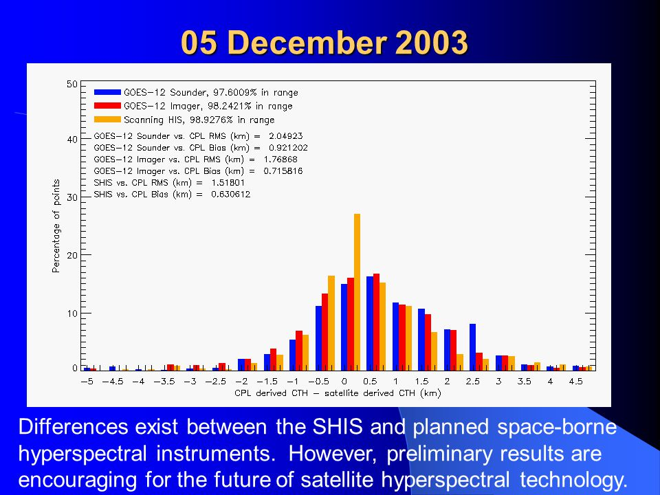05 December 2003 Differences exist between the SHIS and planned space-borne hyperspectral instruments.