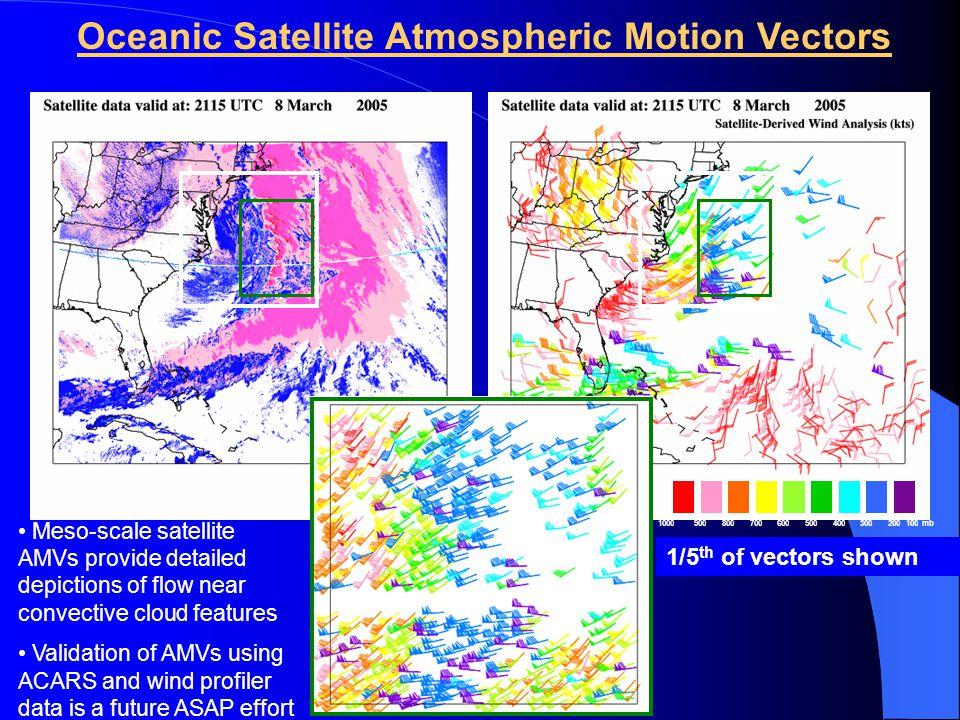 1000900800700600500400300200100 mb 1/120 th of vectors shown 1/30 th of vectors shown 1/5 th of vectors shown Oceanic Satellite Atmospheric Motion Vectors Meso-scale satellite AMVs provide detailed depictions of flow near convective cloud features Validation of AMVs using ACARS and wind profiler data is a future ASAP effort