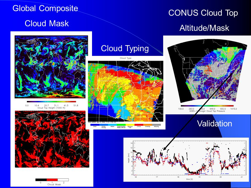 CONUS Cloud Top Altitude/Mask Validation Global Composite Cloud Mask Cloud Typing