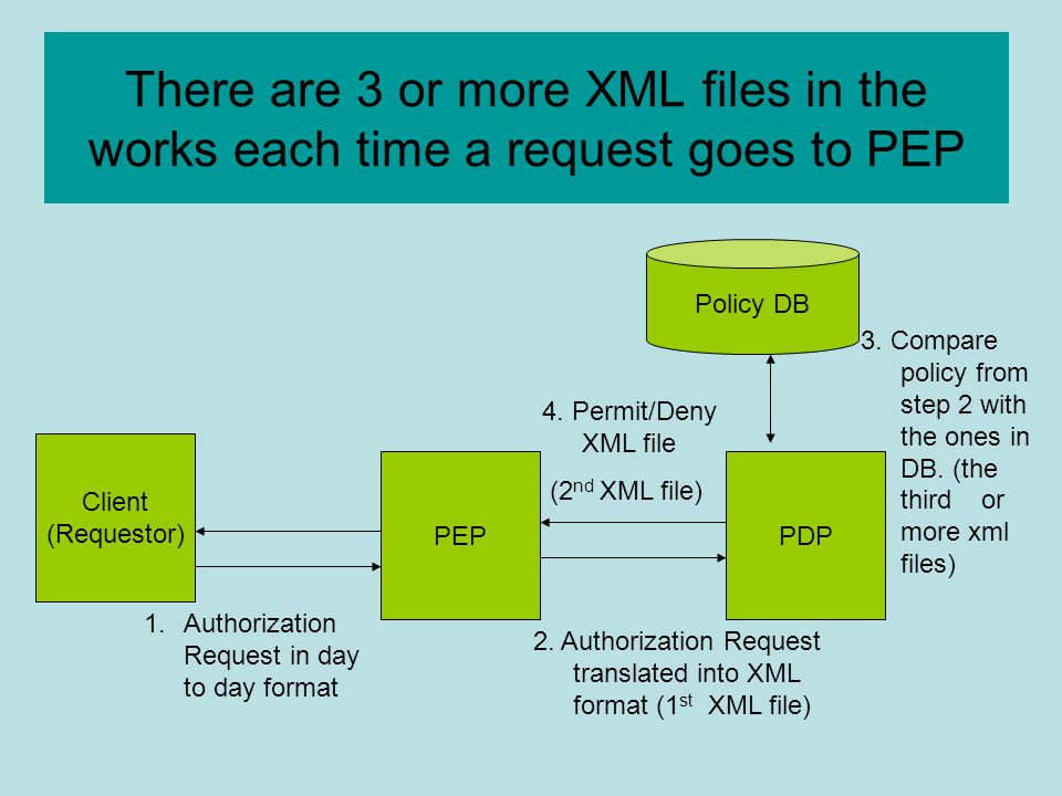 There are 3 or more XML files in the works each time a request goes to PEP Client (Requestor) PEPPDP Policy DB 1.Authorization Request in day to day format 2.