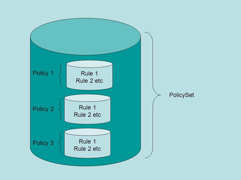 PolicySet Rule 1 Rule 2 etc Rule 1 Rule 2 etc Rule 1 Rule 2 etc Policy 1 Policy 2 Policy 3