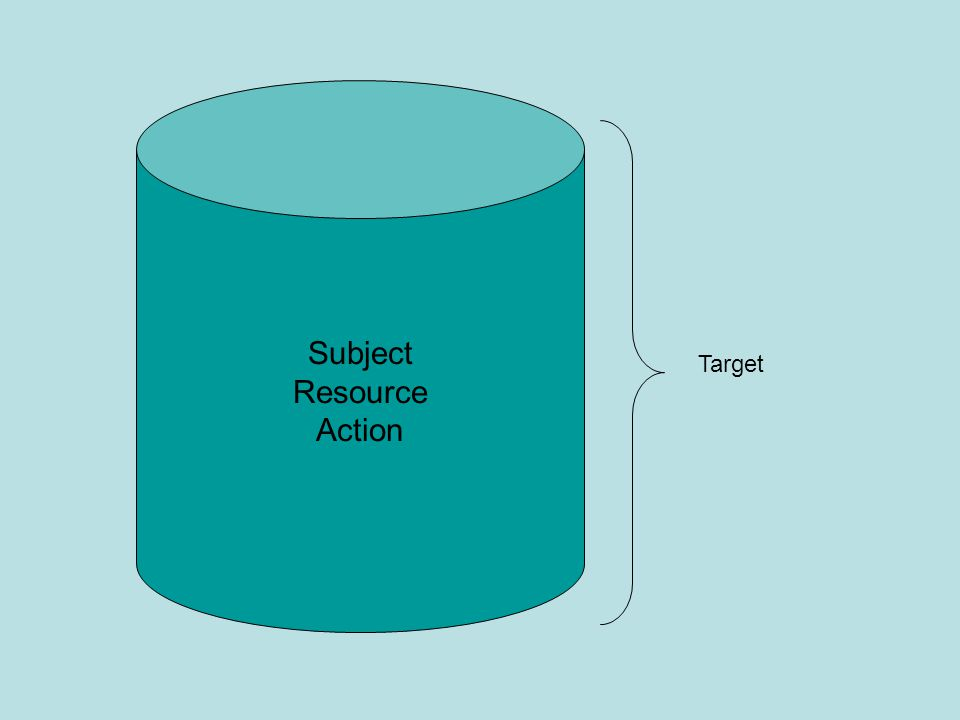 Subject Resource Action Target