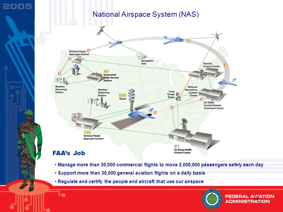48 Manage more than 30,000 commercial flights to move 2,000,000 passengers safely each day Support more than 35,000 general aviation flights on a daily basis Regulate and certify the people and aircraft that use our airspace FAA's Job National Airspace System (NAS)