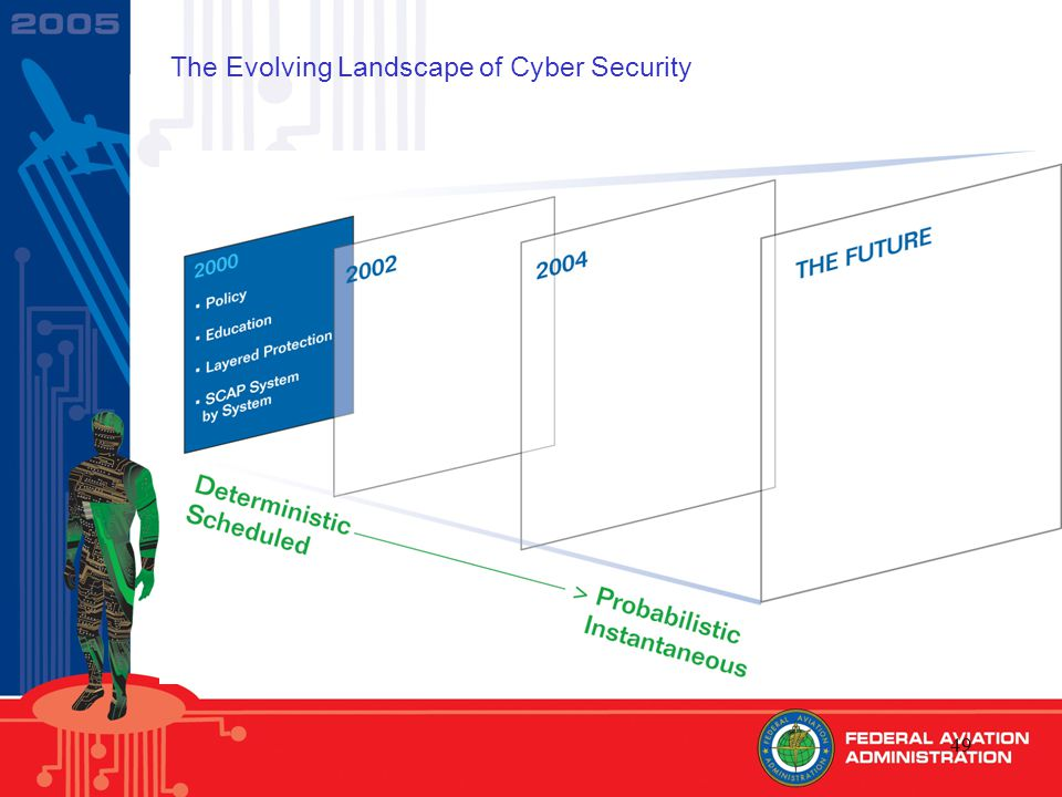 49 The Evolving Landscape of Cyber Security