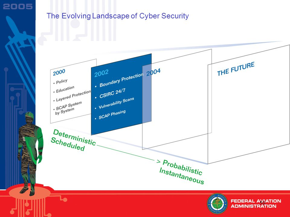 50 The Evolving Landscape of Cyber Security