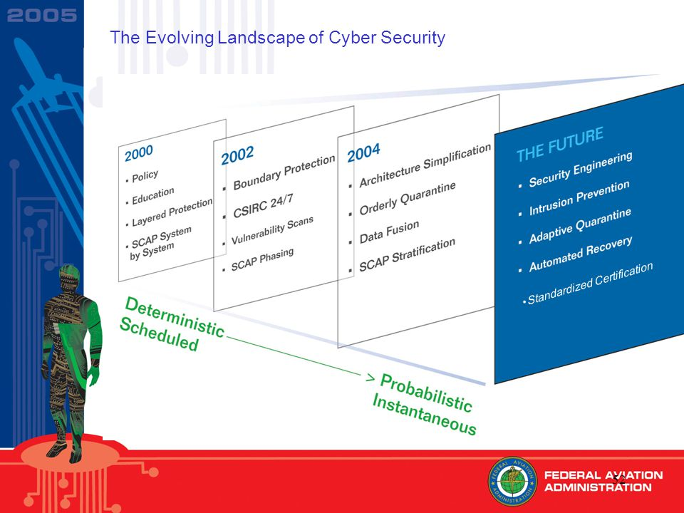 52 The Evolving Landscape of Cyber Security Standardized Certification
