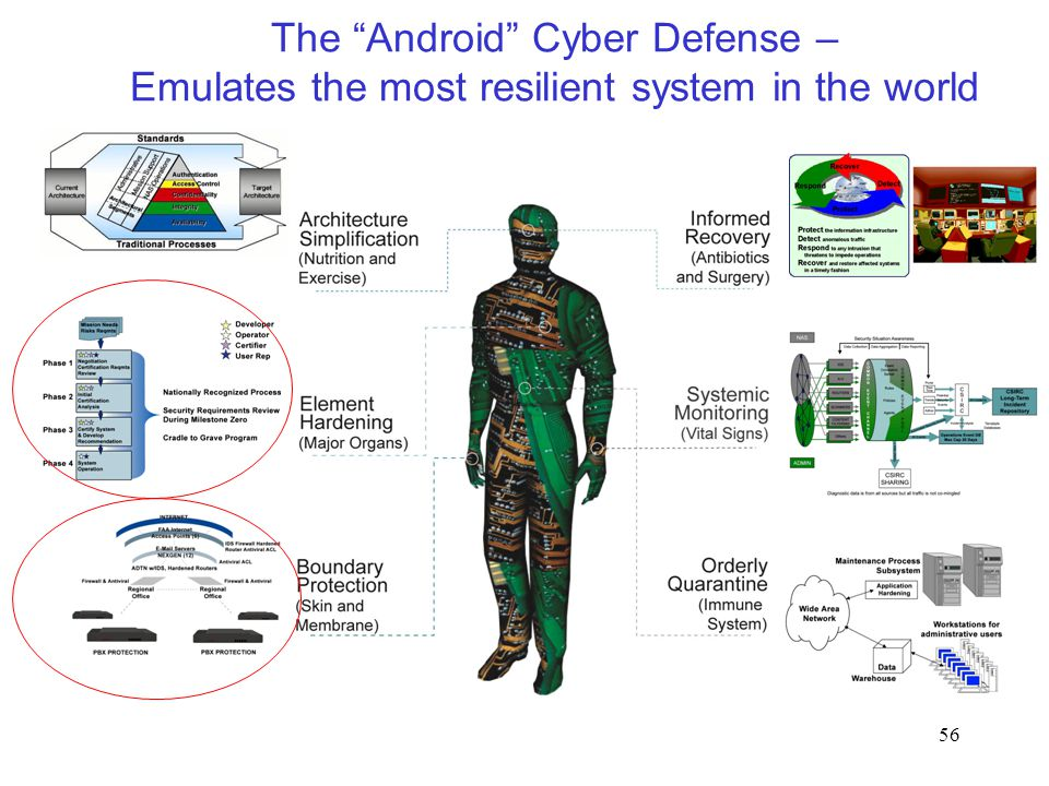 56 The Android Cyber Defense – Emulates the most resilient system in the world
