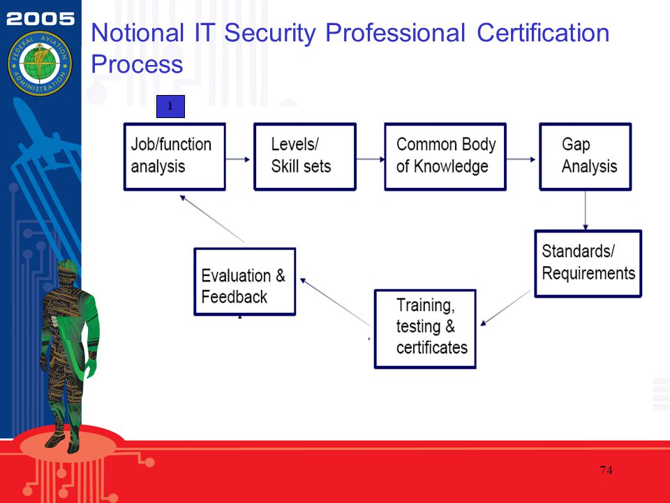 74 Notional IT Security Professional Certification Process 1
