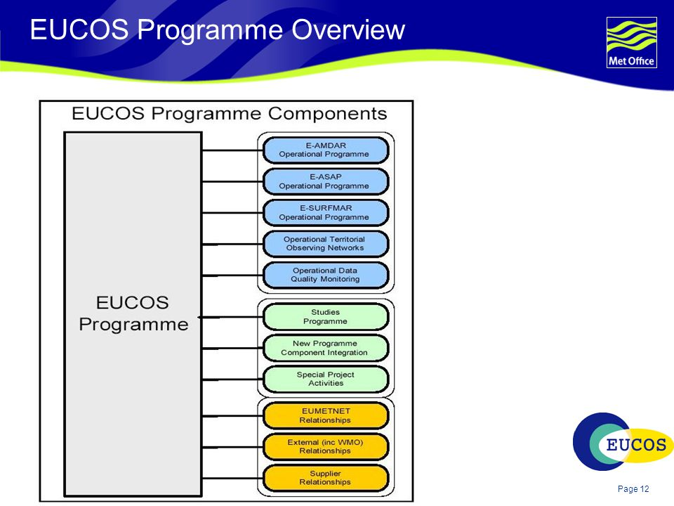 Page 12© Crown copyright 2004 EUCOS Programme Overview