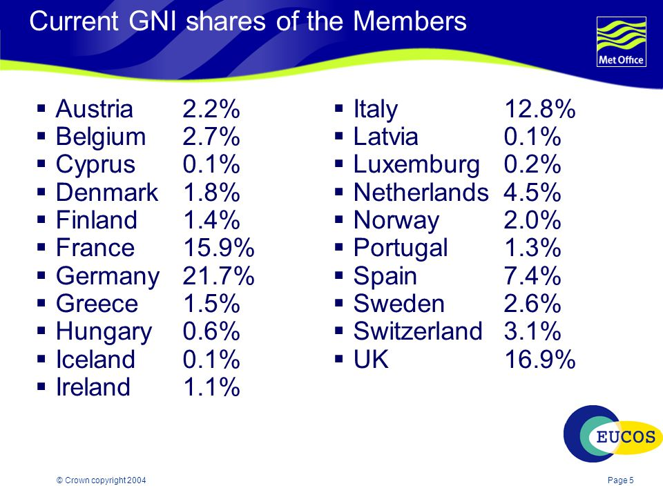 Page 5© Crown copyright 2004 Current GNI shares of the Members  Austria2.2%  Belgium2.7%  Cyprus0.1%  Denmark1.8%  Finland1.4%  France15.9%  Germany21.7%  Greece1.5%  Hungary0.6%  Iceland0.1%  Ireland1.1%  Italy12.8%  Latvia0.1%  Luxemburg0.2%  Netherlands4.5%  Norway2.0%  Portugal1.3%  Spain7.4%  Sweden2.6%  Switzerland3.1%  UK16.9%