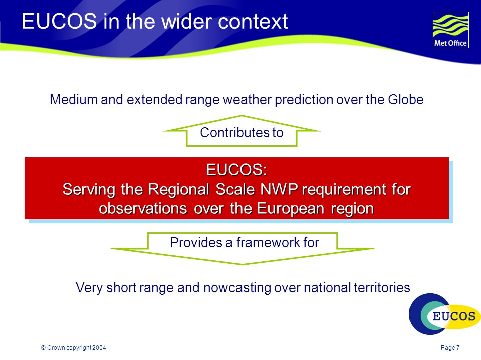 Page 7© Crown copyright 2004 EUCOS: Serving the Regional Scale NWP requirement for observations over the European region EUCOS: Contributes to Medium and extended range weather prediction over the Globe Provides a framework for Very short range and nowcasting over national territories EUCOS in the wider context