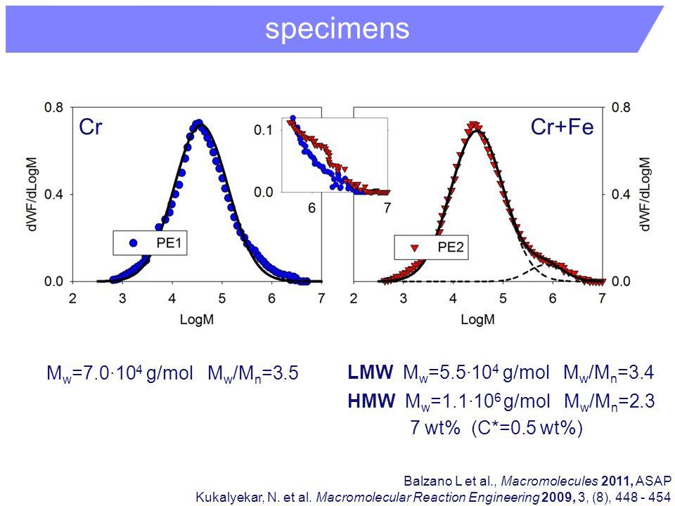 CrCr+Fe LMW M w =5.5·10 4 g/mol M w /M n =3.4 HMW M w =1.1·10 6 g/mol M w /M n =2.3 M w =7.0·10 4 g/mol M w /M n =3.5 7 wt% (C*=0.5 wt%) Balzano L et al., Macromolecules 2011, ASAP Kukalyekar, N.