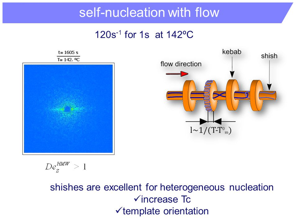 self-nucleation with flow shishes are excellent for heterogeneous nucleation increase Tc template orientation 120s -1 for 1s at 142ºC