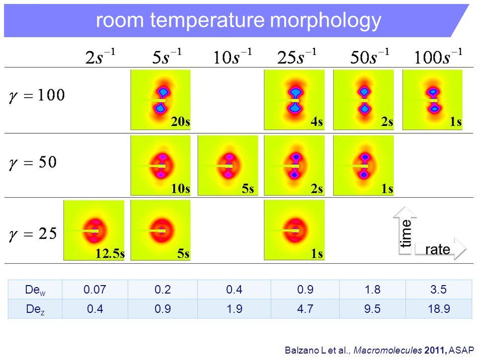 room temperature morphology Balzano L et al., Macromolecules 2011, ASAP De w 0.070.20.40.91.83.5 De z 0.40.91.94.79.518.9