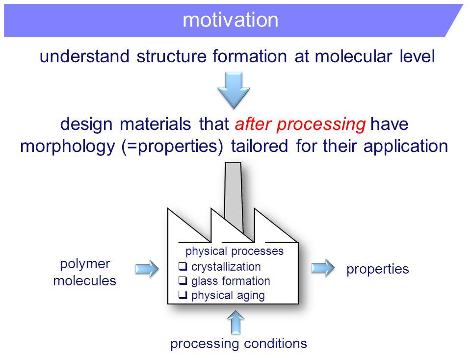 motivation understand structure formation at molecular level design materials that after processing have morphology (=properties) tailored for their application polymer molecules properties  crystallization  glass formation  physical aging physical processes processing conditions