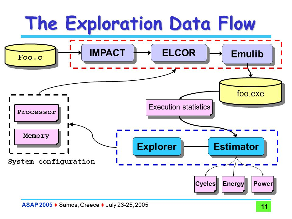 ASAP 2005  Samos, Greece  July 23-25, 2005 11 The Exploration Data Flow IMPACT Foo.c System configuration Processor Memory Emulib foo.exe Execution statistics Estimator Energy Power Cycles Explorer ELCOR