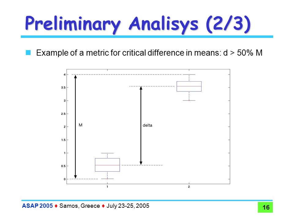 ASAP 2005  Samos, Greece  July 23-25, 2005 16 Preliminary Analisys (2/3) Example of a metric for critical difference in means: d > 50% M