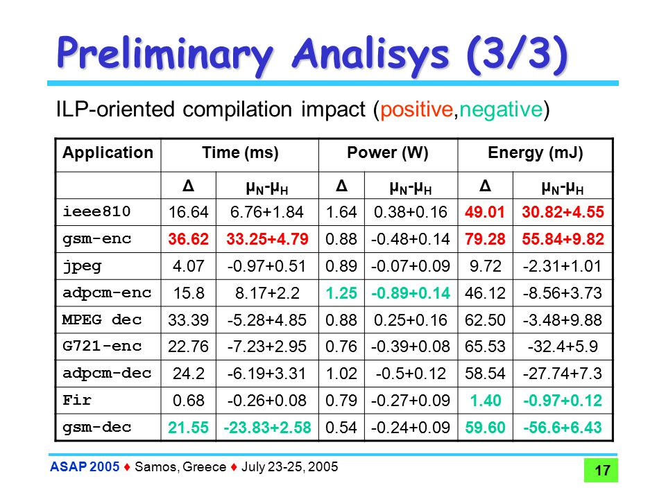 ASAP 2005  Samos, Greece  July 23-25, 2005 17 Preliminary Analisys (3/3) ApplicationTime (ms)Power (W)Energy (mJ) ΔμN-μHμN-μH ΔμN-μHμN-μH ΔμN-μHμN-μH ieee810 16.646.76+1.841.640.38+0.1649.0130.82+4.55 gsm-enc 36.6233.25+4.790.88-0.48+0.1479.2855.84+9.82 jpeg 4.07-0.97+0.510.89-0.07+0.099.72-2.31+1.01 adpcm-enc 15.88.17+2.21.25-0.89+0.1446.12-8.56+3.73 MPEG dec 33.39-5.28+4.850.880.25+0.1662.50-3.48+9.88 G721-enc 22.76-7.23+2.950.76-0.39+0.0865.53-32.4+5.9 adpcm-dec 24.2-6.19+3.311.02-0.5+0.1258.54-27.74+7.3 Fir 0.68-0.26+0.080.79-0.27+0.091.40-0.97+0.12 gsm-dec 21.55-23.83+2.580.54-0.24+0.0959.60-56.6+6.43 ILP-oriented compilation impact (positive,negative)