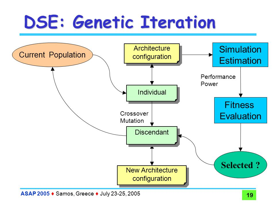 ASAP 2005  Samos, Greece  July 23-25, 2005 19 DSE: Genetic Iteration Current Population Fitness Evaluation Simulation Estimation Performance Power Architecture configuration Architecture configuration Individual New Architecture configuration New Architecture configuration Selected .
